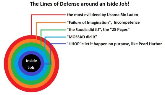 lines-of-defense-around-nine-eleven-inside-job